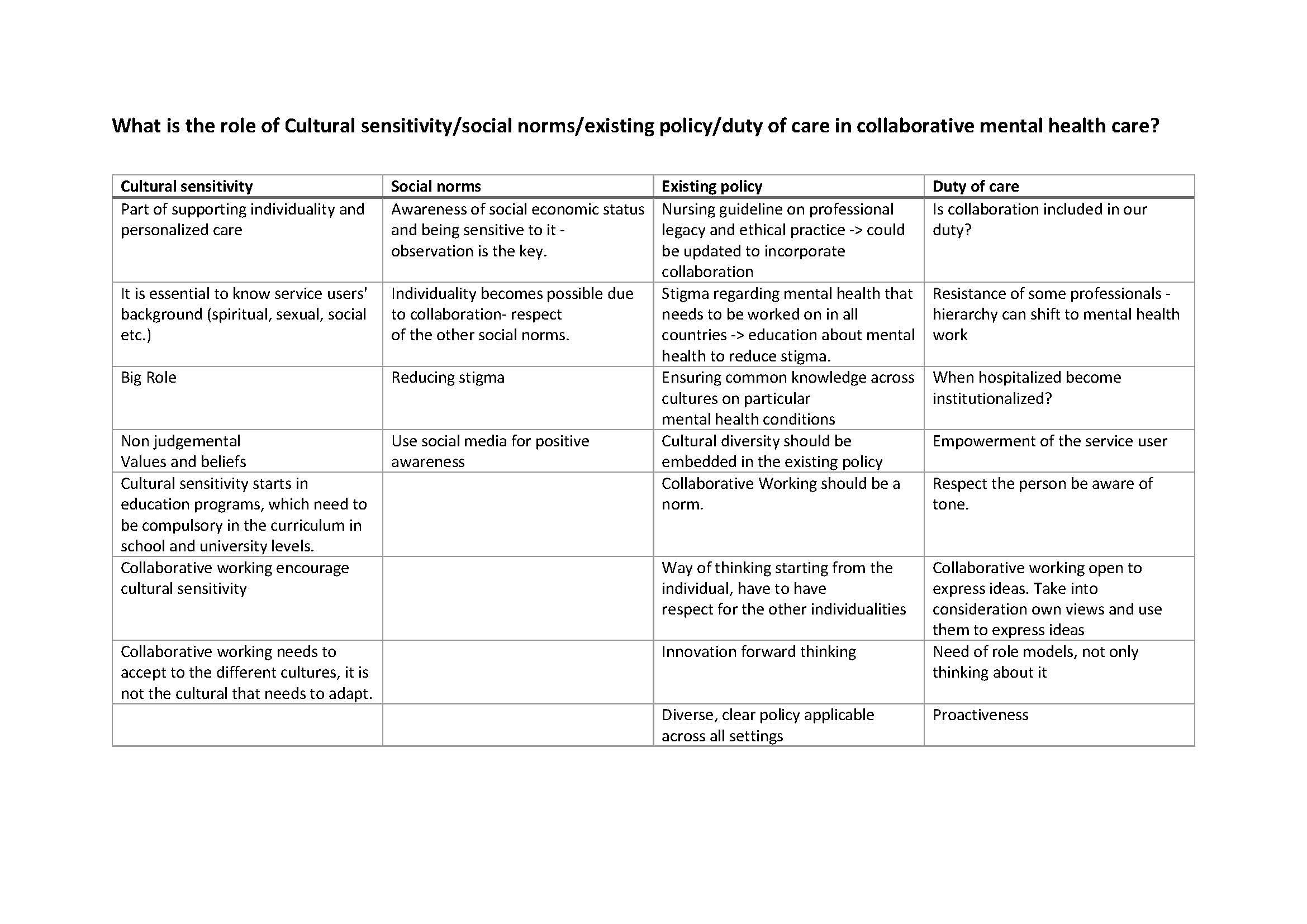 what is collaborative practice